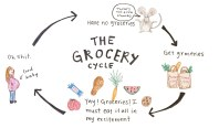 Grocery Cycle